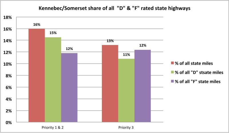 Kennebec-Somerset-chart